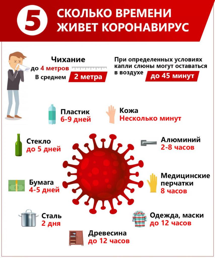 Коронавирус на одежде - 6 лайфхаков защиты в период пандемии коронавируса
